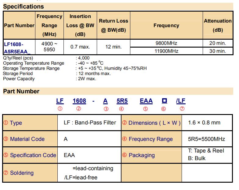 LF1608-A5R5EAA